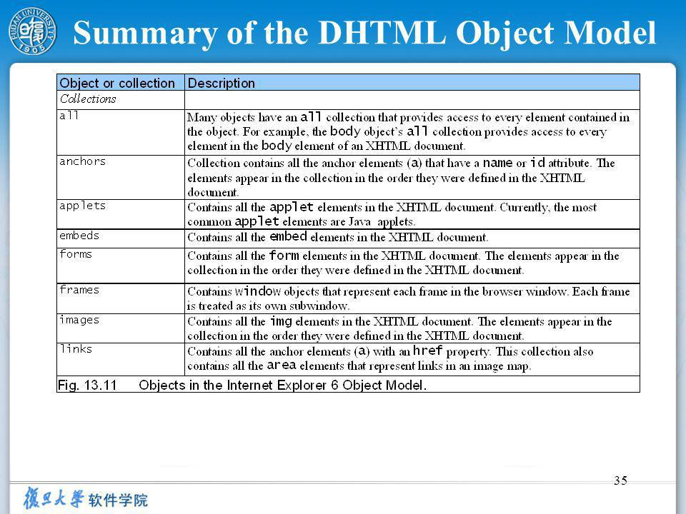 35 Summary of the DHTML Object Model