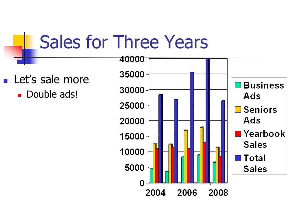 Sales for Three Years Lets sale more Double ads!