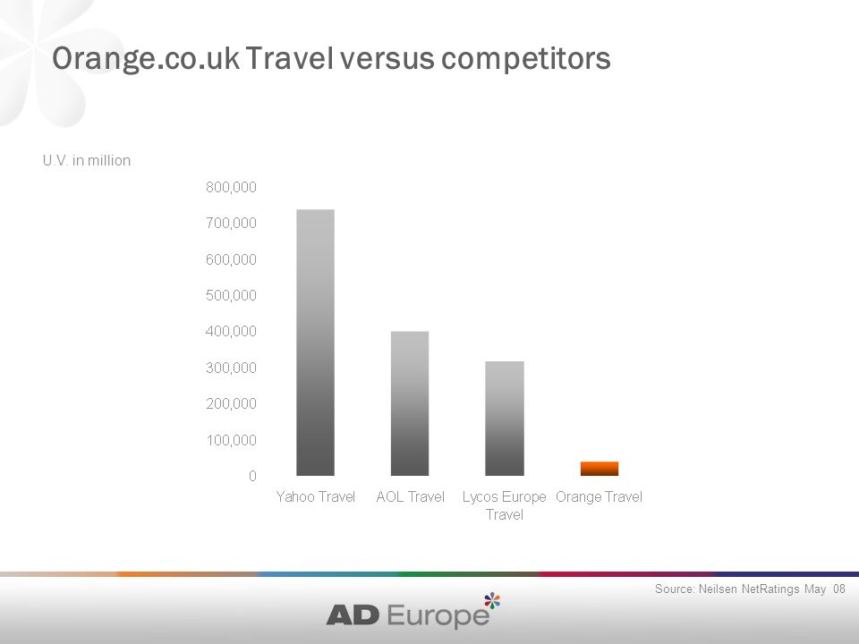 Orange.co.uk Travel versus competitors Source: Neilsen NetRatings May 08 U.V. in million