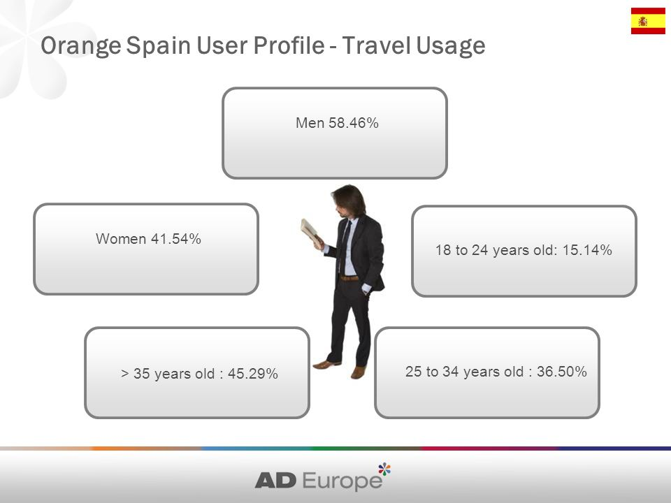 Orange Spain User Profile - Travel Usage Men 58.46% 18 to 24 years old: 15.14% Women 41.54% > 35 years old : 45.29% 25 to 34 years old : 36.50%