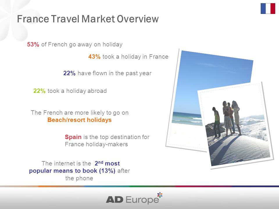 France Travel Market Overview 53% of French go away on holiday The internet is the 2 nd most popular means to book (13%) after the phone Spain is the top destination for France holiday-makers 22% took a holiday abroad 22% have flown in the past year 43% took a holiday in France The French are more likely to go on Beach/resort holidays