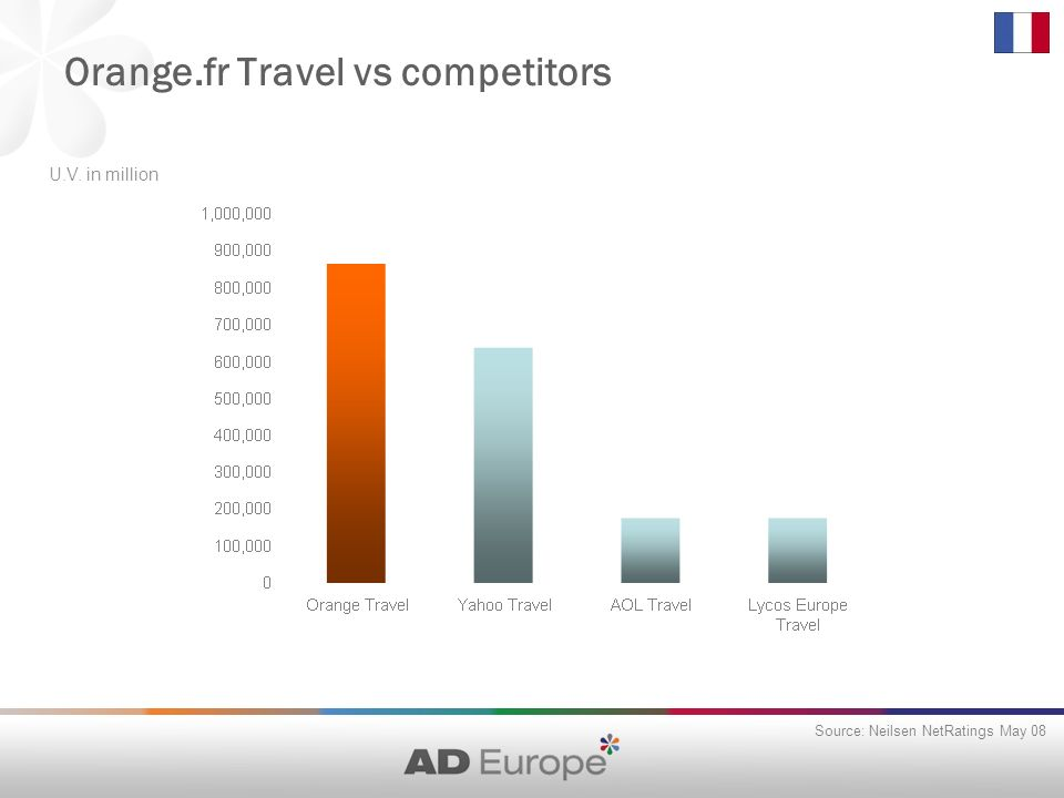 Orange.fr Travel vs competitors Source: Neilsen NetRatings May 08 U.V. in million