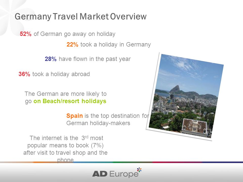 Germany Travel Market Overview 52% of German go away on holiday The internet is the 3 rd most popular means to book (7%) after visit to travel shop and the phone Spain is the top destination for German holiday-makers 36% took a holiday abroad 28% have flown in the past year 22% took a holiday in Germany The German are more likely to go on Beach/resort holidays