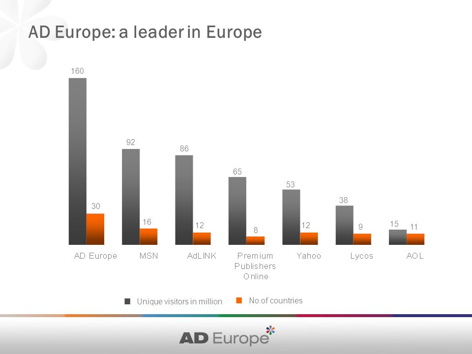 AD Europe: a leader in Europe Unique visitors in million No.of countries