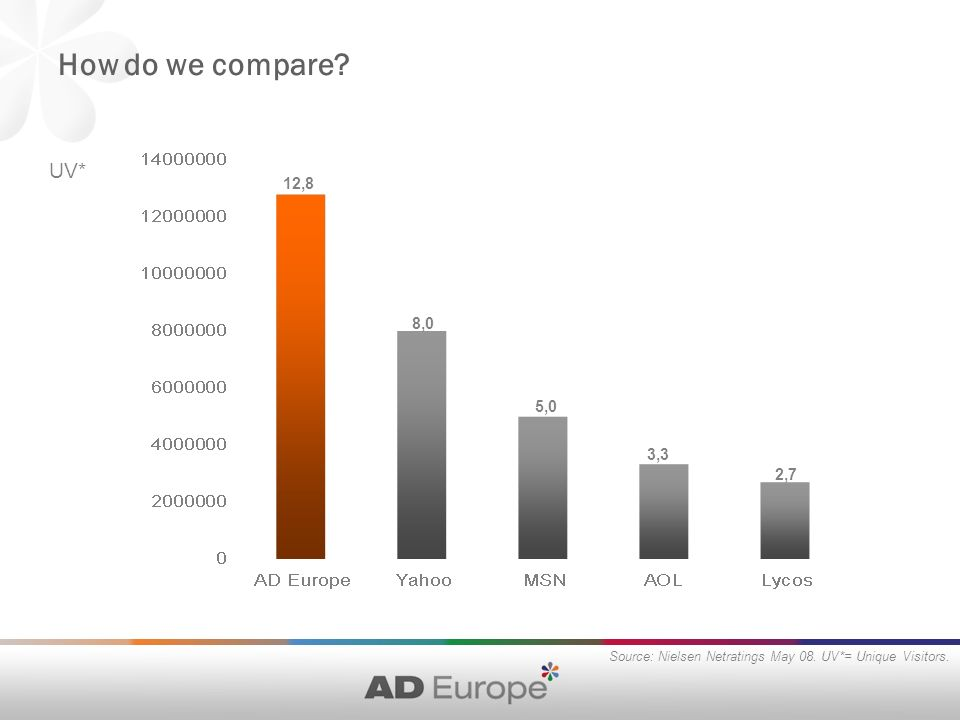 How do we compare. UV* Source: Nielsen Netratings May 08.