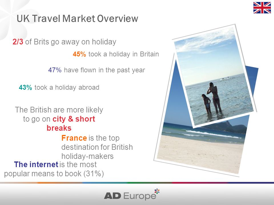 UK Travel Market Overview 2/3 of Brits go away on holiday The internet is the most popular means to book (31%) France is the top destination for British holiday-makers 43% took a holiday abroad 47% have flown in the past year 45% took a holiday in Britain The British are more likely to go on city & short breaks