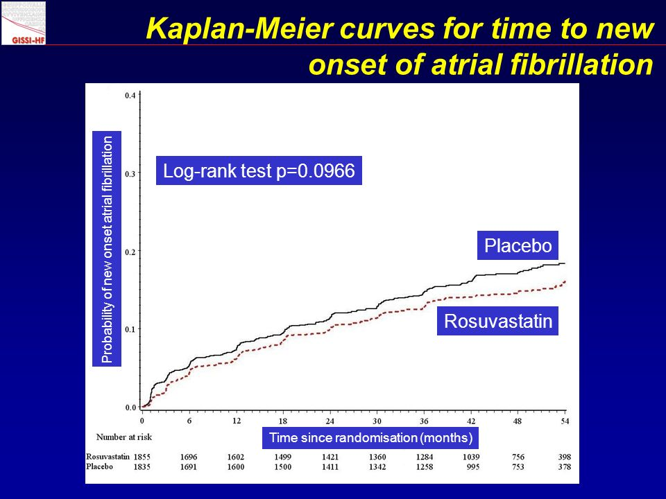 Kaplan-Meier curves for time to new onset of atrial fibrillation Log-rank test p= Placebo Rosuvastatin Probability of new onset atrial fibrillation Time since randomisation (months)