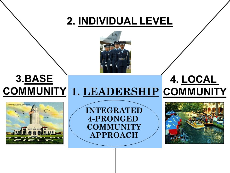 2. 2. INDIVIDUAL LEVEL 3.BASE COMMUNITY 4. LOCAL COMMUNITY 1.