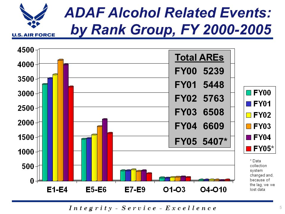 I n t e g r i t y - S e r v i c e - E x c e l l e n c e 5 ADAF Alcohol Related Events: by Rank Group, FY 2000-2005 Total AREs FY005239 FY015448 FY025763 FY036508 FY046609 FY05 5407* * Data collection system changed and, because of the lag, we we lost data
