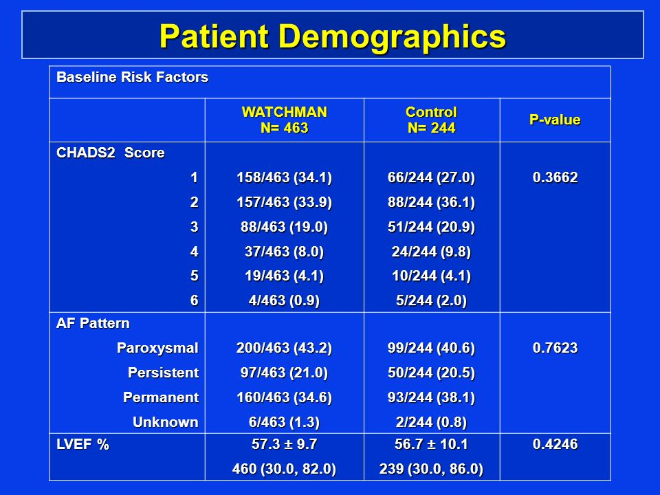 Patient Demographics Baseline Risk Factors WATCHMAN N= 463 Control N= 244 P-value CHADS2 Score 123456 158/463 (34.1) 157/463 (33.9) 88/463 (19.0) 37/463 (8.0) 19/463 (4.1) 4/463 (0.9) 66/244 (27.0) 88/244 (36.1) 51/244 (20.9) 24/244 (9.8) 10/244 (4.1) 5/244 (2.0) 0.3662 AF Pattern ParoxysmalPersistentPermanentUnknown 200/463 (43.2) 97/463 (21.0) 160/463 (34.6) 6/463 (1.3) 99/244 (40.6) 50/244 (20.5) 93/244 (38.1) 2/244 (0.8) 0.7623 LVEF % 57.3 ± 9.7 460 (30.0, 82.0) 56.7 ± 10.1 239 (30.0, 86.0) 0.4246