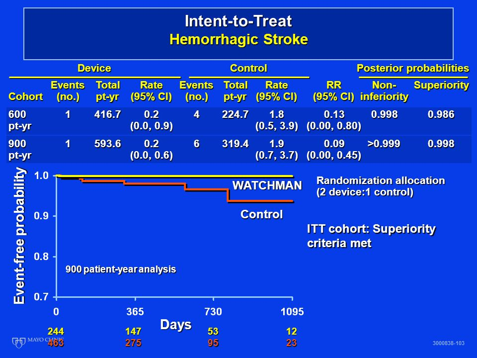 Intent-to-Treat Hemorrhagic Stroke ITT cohort: Superiority criteria met Event-free probability Days 2441475312 4632759523 WATCHMAN Control 3000838-103 900 patient-year analysis EventsTotalRateEventsTotalRateRRNon-Superiority Cohort(no.)pt-yr(95% CI)(no.)pt-yr(95% CI)(95% CI)inferiority 6001416.70.24224.71.80.130.9980.986 pt-yr(0.0, 0.9)(0.5, 3.9)(0.00, 0.80) 9001593.60.26319.41.90.09>0.9990.998 pt-yr(0.0, 0.6)(0.7, 3.7)(0.00, 0.45) DeviceControl Posterior probabilities Randomization allocation (2 device:1 control)