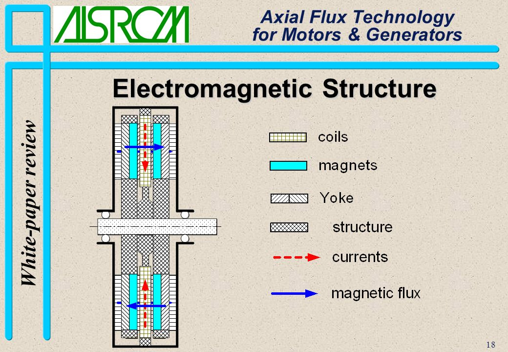 18 White-paper review Axial Flux Technology for Motors & Generators Electromagnetic Structure