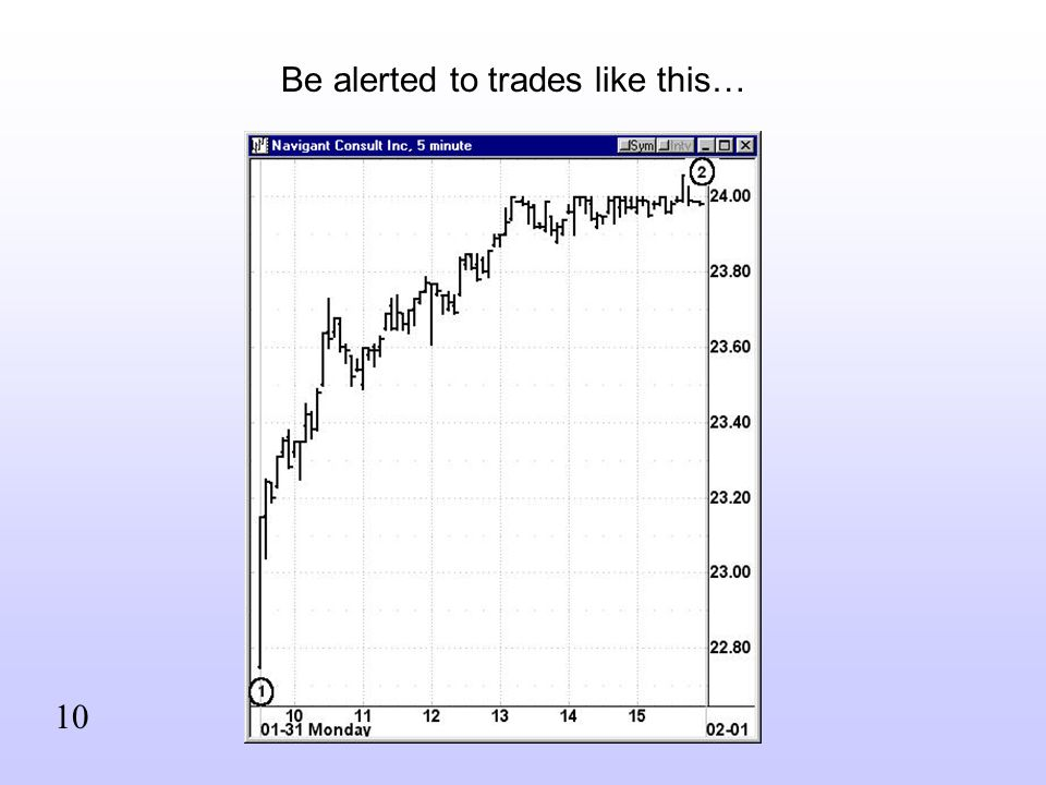 Be alerted to trades like this… 10