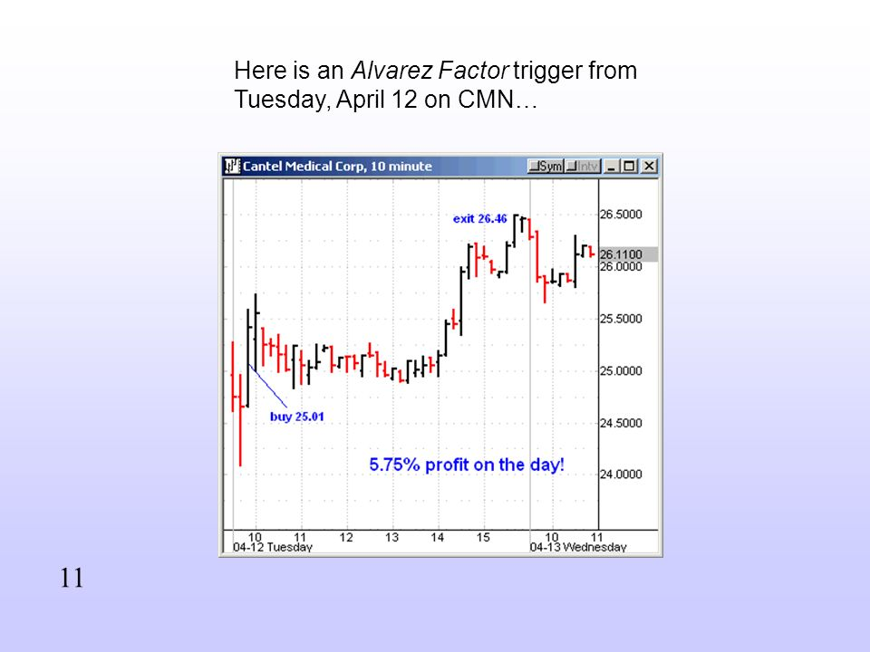 Here is an Alvarez Factor trigger from Tuesday, April 12 on CMN… 11