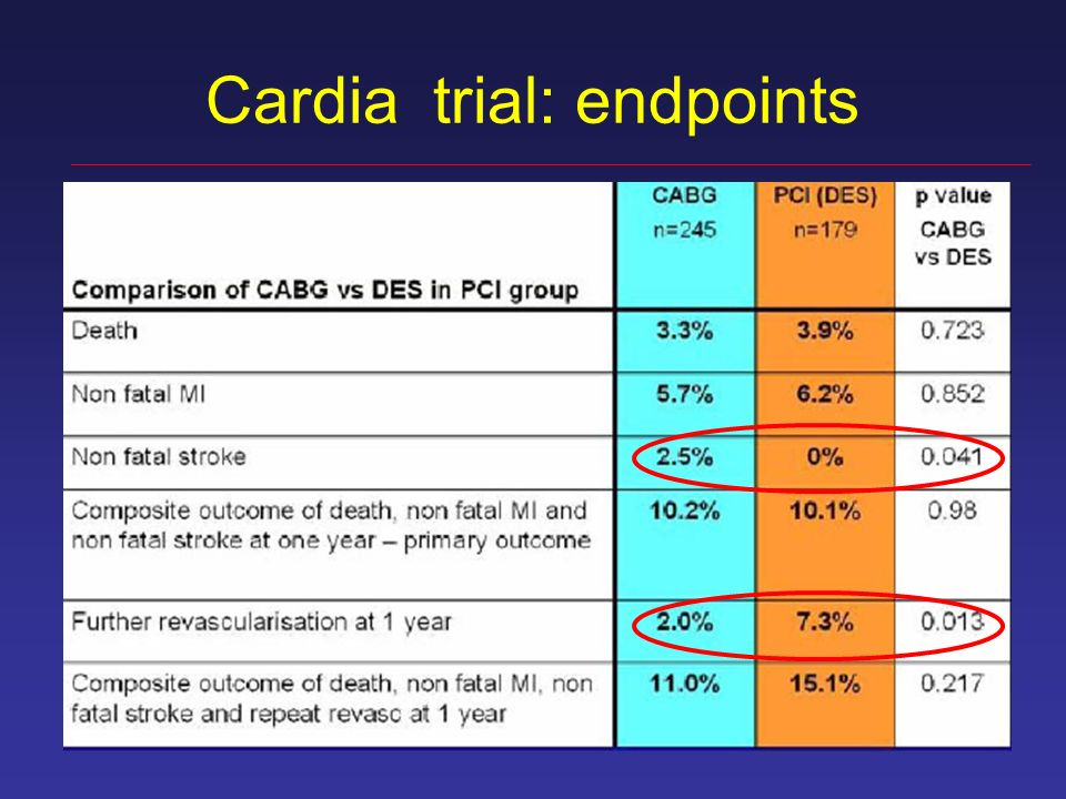 Cardia trial: endpoints