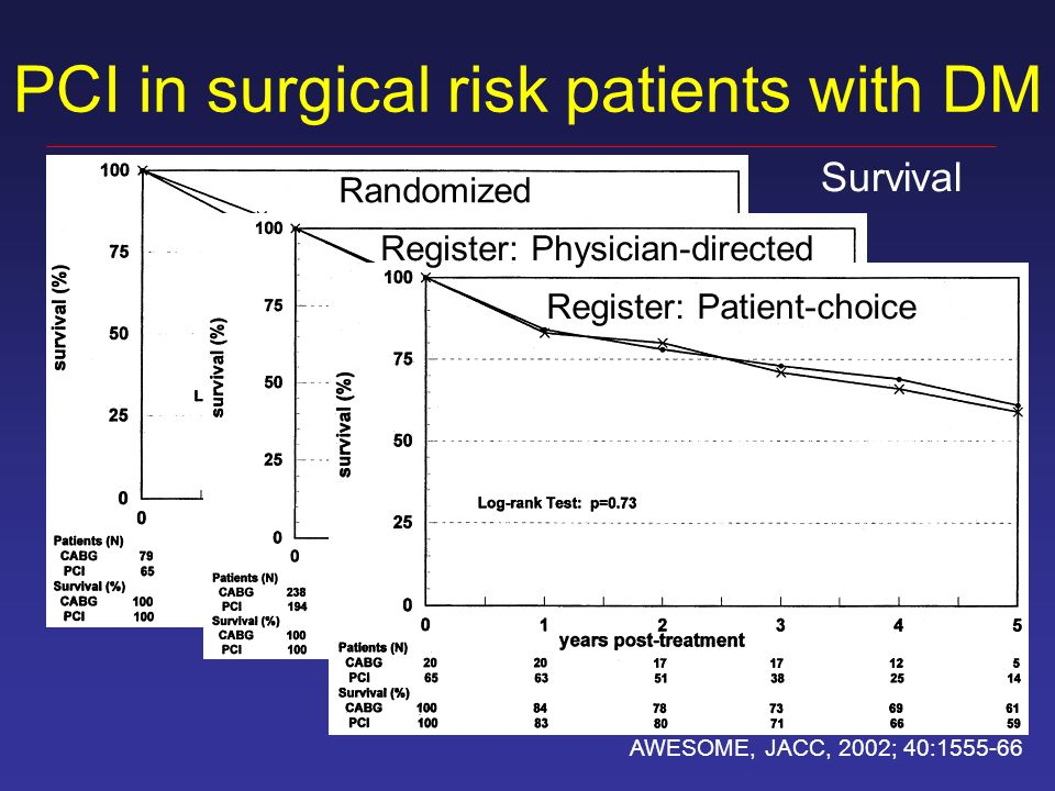 PCI in surgical risk patients with DM AWESOME, JACC, 2002; 40: Randomized Register: Patient-choice Register: Physician-directed Survival