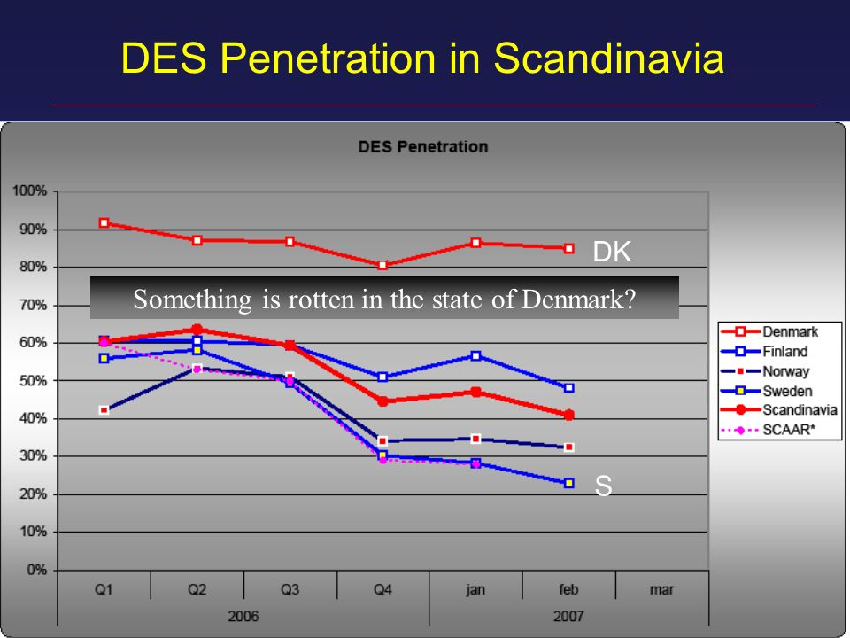 DES Penetration in Scandinavia Something is rotten in the state of Denmark DK S