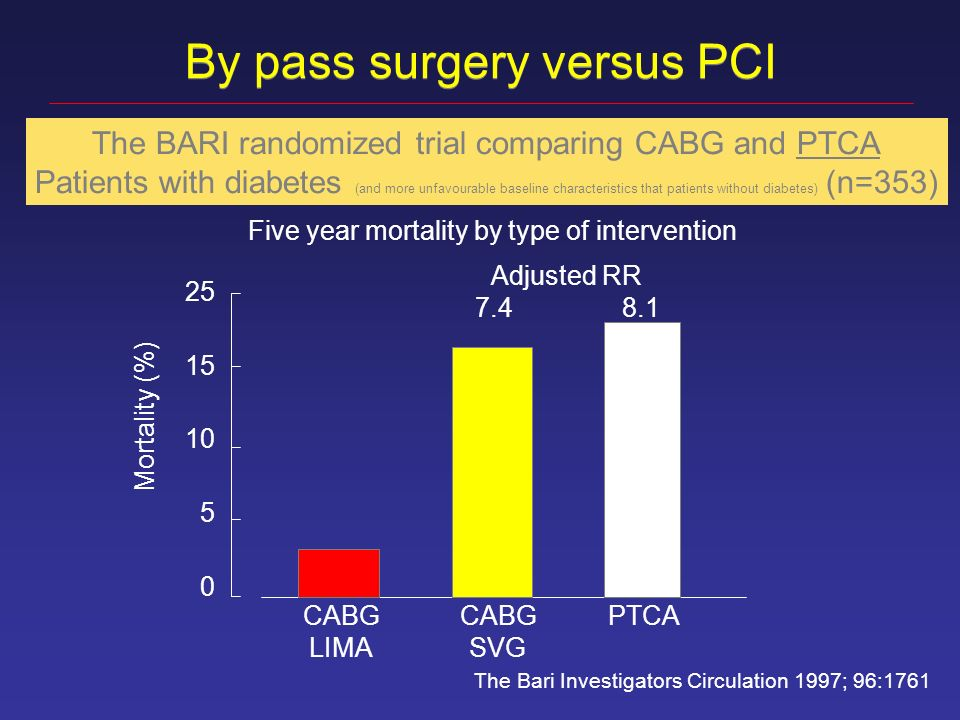 By pass surgery versus PCI The BARI randomized trial comparing CABG and PTCA Patients with diabetes (and more unfavourable baseline characteristics that patients without diabetes) (n=353) The Bari Investigators Circulation 1997; 96: CABG LIMA CABG SVG PTCA Adjusted RR Five year mortality by type of intervention Mortality (%)