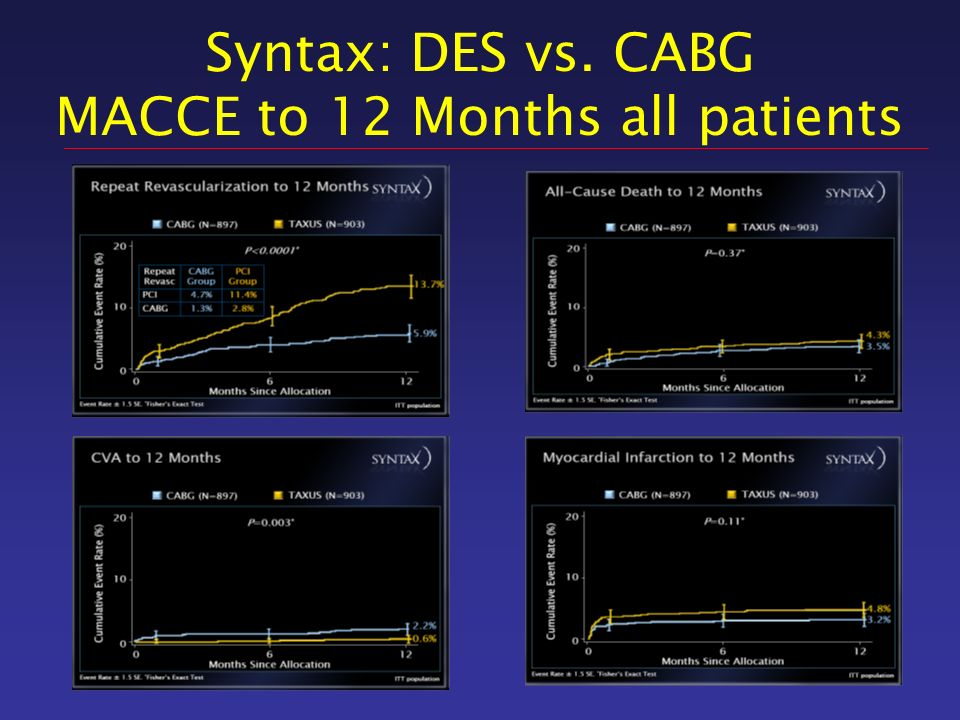 Syntax: DES vs. CABG MACCE to 12 Months all patients
