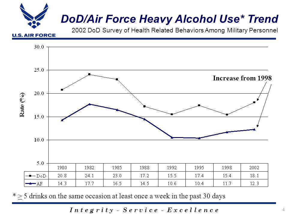 I n t e g r i t y - S e r v i c e - E x c e l l e n c e 4 DoD/Air Force Heavy Alcohol Use* Trend 2002 DoD Survey of Health Related Behaviors Among Military Personnel * > 5 drinks on the same occasion at least once a week in the past 30 days Increase from 1998