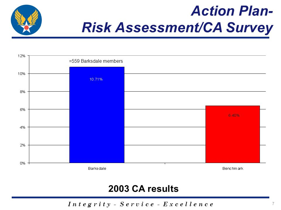 I n t e g r i t y - S e r v i c e - E x c e l l e n c e 7 =559 Barksdale members Action Plan- Risk Assessment/CA Survey 2003 CA results