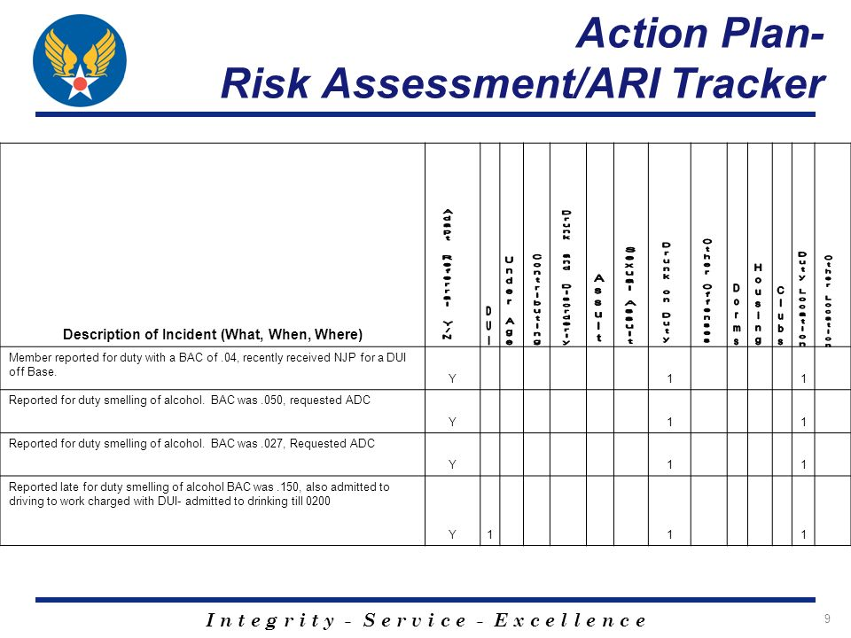 I n t e g r i t y - S e r v i c e - E x c e l l e n c e 9 Action Plan- Risk Assessment/ARI Tracker Description of Incident (What, When, Where) Member reported for duty with a BAC of.04, recently received NJP for a DUI off Base.