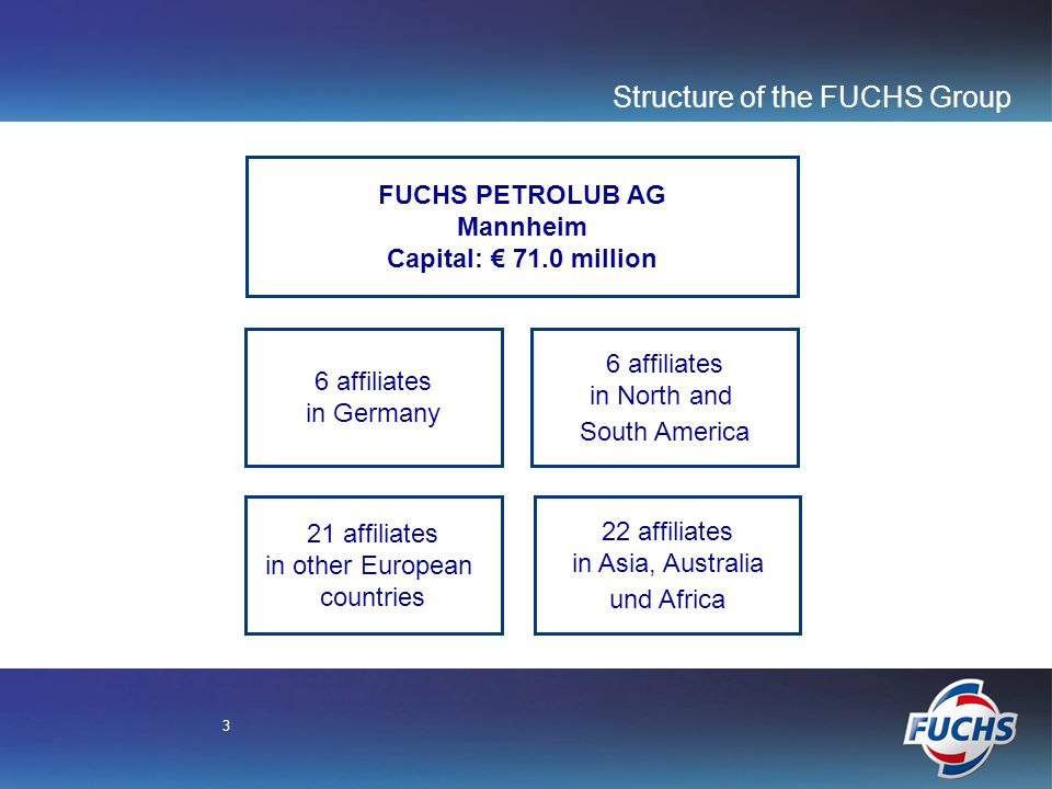 3 Structure of the FUCHS Group FUCHS PETROLUB AG Mannheim Capital: 71.0 million 6 affiliates in Germany 6 affiliates in North and South America 21 affiliates in other European countries 22 affiliates in Asia, Australia und Africa