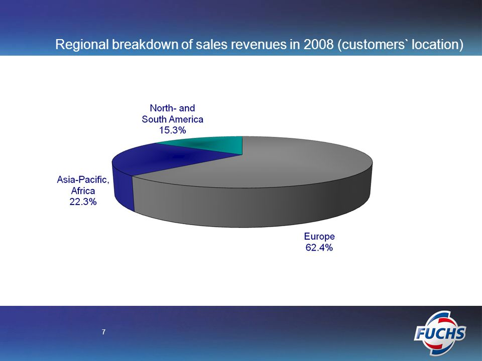 7 Regional breakdown of sales revenues in 2008 (customers` location)