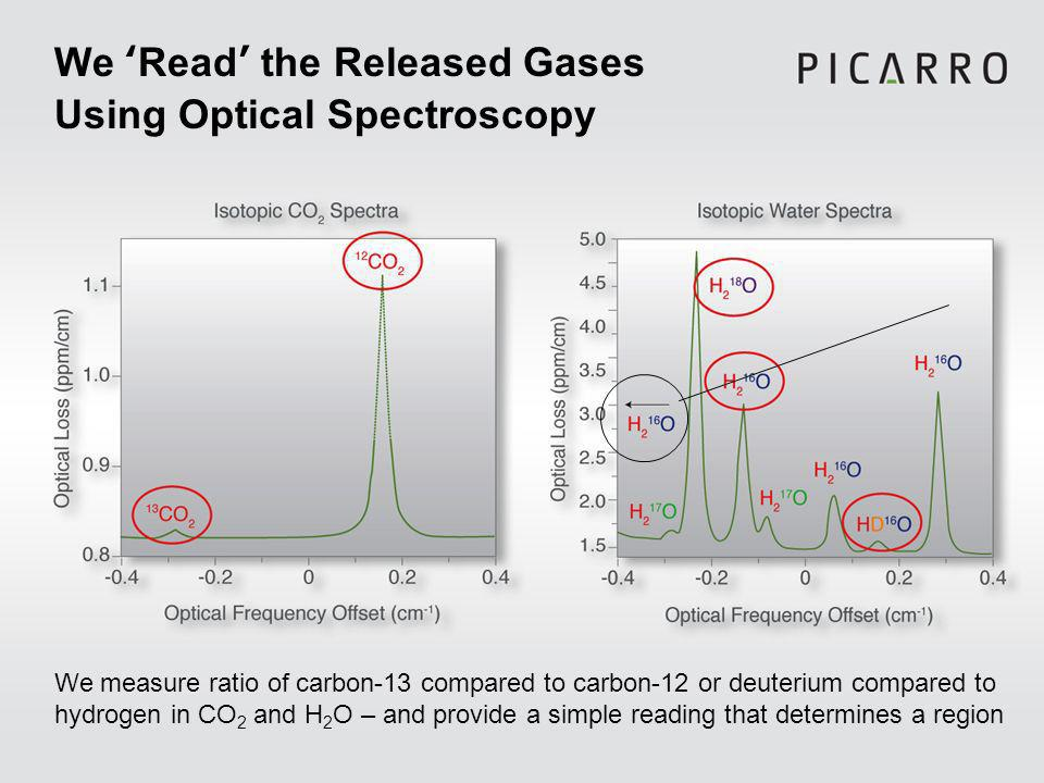 We Read the Released Gases Using Optical Spectroscopy We measure ratio of carbon-13 compared to carbon-12 or deuterium compared to hydrogen in CO 2 and H 2 O – and provide a simple reading that determines a region