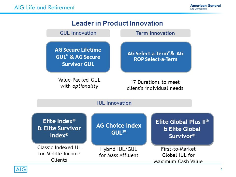 5 Leader in Product Innovation Hybrid IUL/GUL for Mass Affluent AG Choice Index GUL SM First-to-Market Global IUL for Maximum Cash Value Elite Global Plus II ® & Elite Global Survivor ® Elite Index ® & Elite Survivor Index ® Classic Indexed UL for Middle Income Clients 17 Durations to meet clients individual needs AG Select-a-Term ® & AG ROP Select-a-Term IUL Innovation Term Innovation Value-Packed GUL with optionality AG Secure Lifetime GUL ® & AG Secure Survivor GUL GUL Innovation