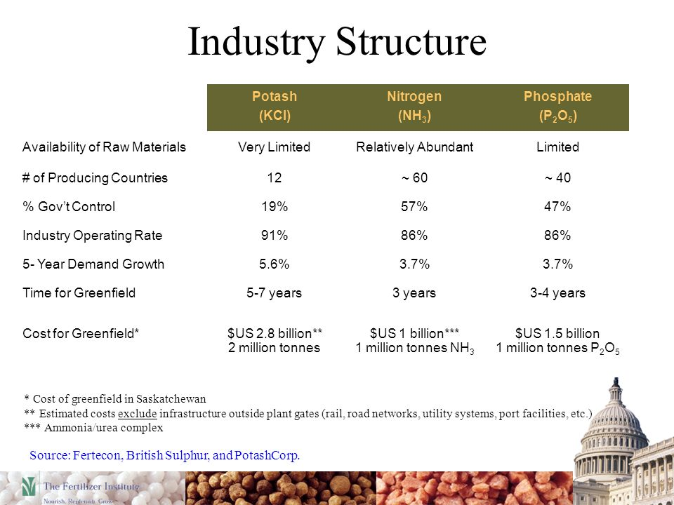 Industry Structure * Cost of greenfield in Saskatchewan ** Estimated costs exclude infrastructure outside plant gates (rail, road networks, utility systems, port facilities, etc.) *** Ammonia/urea complex Potash (KCl) Nitrogen (NH 3 ) Phosphate (P 2 O 5 ) Availability of Raw MaterialsVery LimitedRelatively AbundantLimited # of Producing Countries12~ 60~ 40 % Govt Control19%57%47% Industry Operating Rate91%86% 5- Year Demand Growth5.6%3.7% Time for Greenfield5-7 years3 years3-4 years Cost for Greenfield*$US 2.8 billion** 2 million tonnes $US 1 billion*** 1 million tonnes NH 3 $US 1.5 billion 1 million tonnes P 2 O 5 Source: Fertecon, British Sulphur, and PotashCorp.