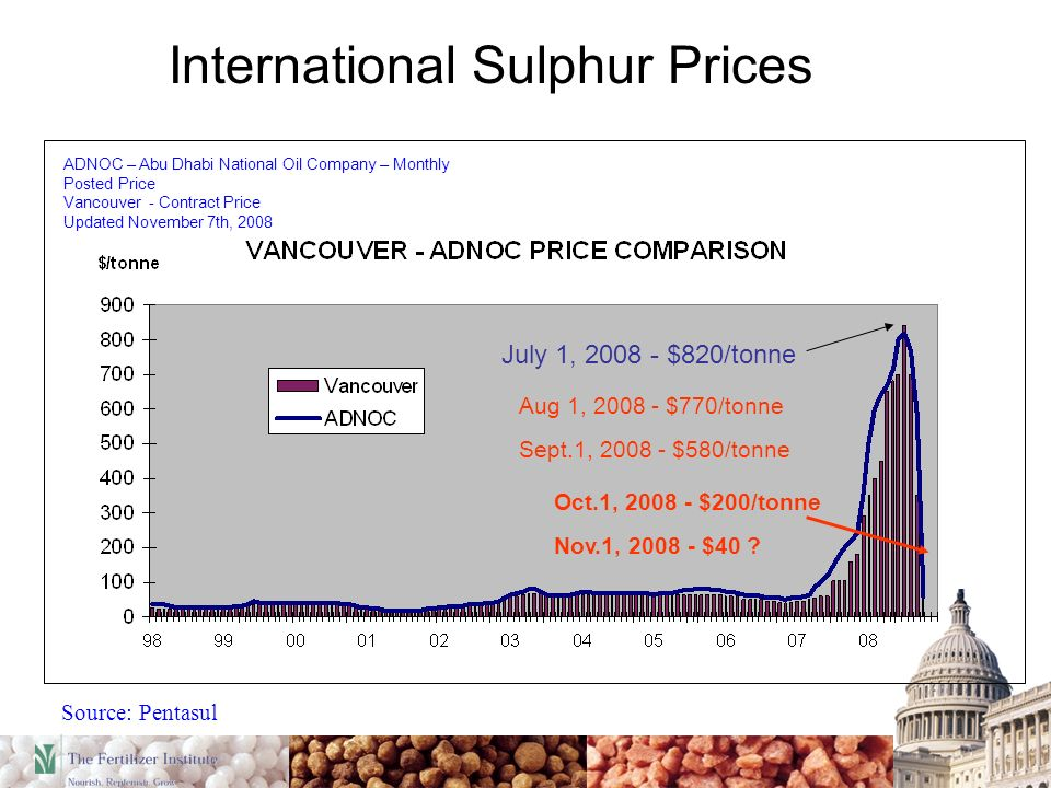 Source: Pentasul ADNOC – Abu Dhabi National Oil Company – Monthly Posted Price Vancouver - Contract Price Updated November 7th, 2008 International Sulphur Prices July 1, 2008 - $820/tonne Aug 1, 2008 - $770/tonne Sept.1, 2008 - $580/tonne Oct.1, 2008 - $200/tonne Nov.1, 2008 - $40