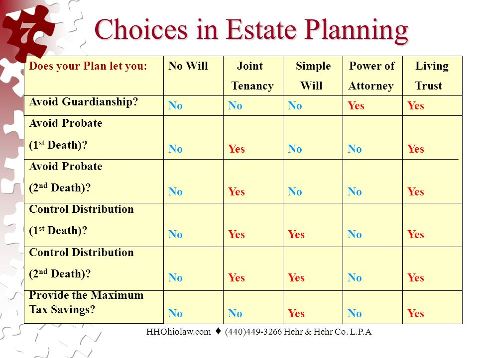 Choices in Estate Planning Does your Plan let you: Avoid Guardianship.