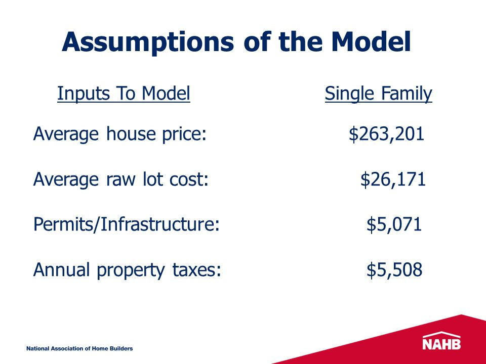 Assumptions of the Model Inputs To Model Single Family Average house price: $263,201 Average raw lot cost: $26,171 Permits/Infrastructure: $5,071 Annual property taxes: $5,508