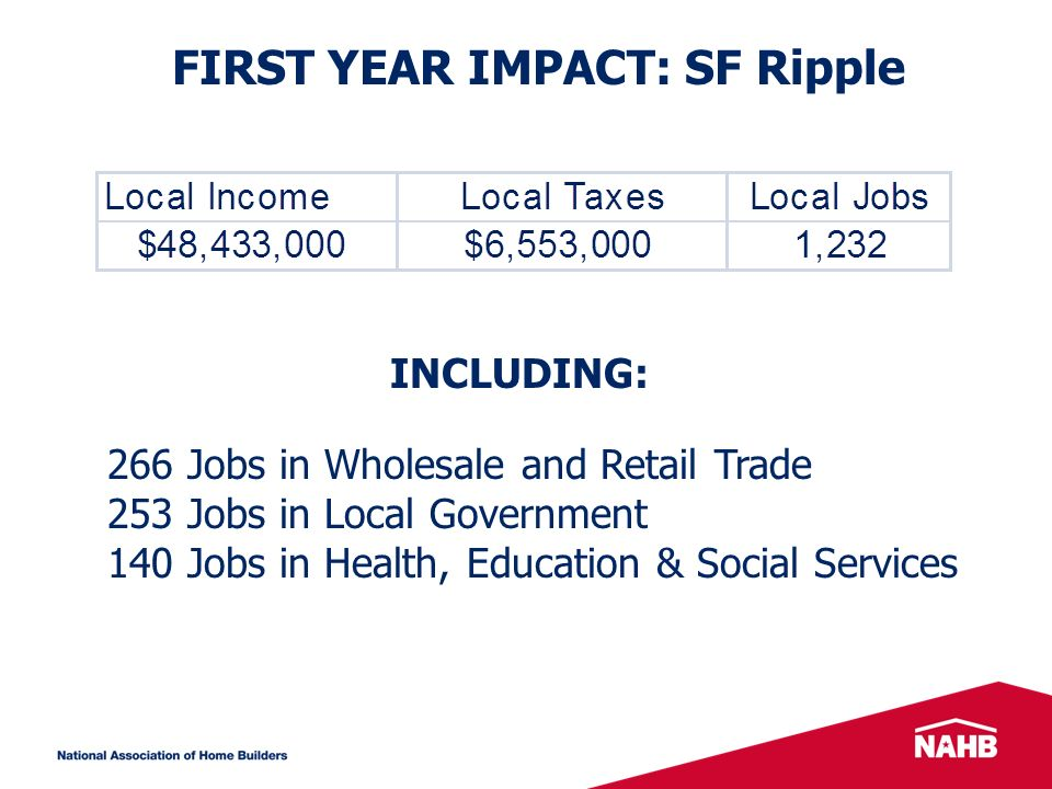 FIRST YEAR IMPACT: SF Ripple INCLUDING: 266 Jobs in Wholesale and Retail Trade 253 Jobs in Local Government 140 Jobs in Health, Education & Social Services
