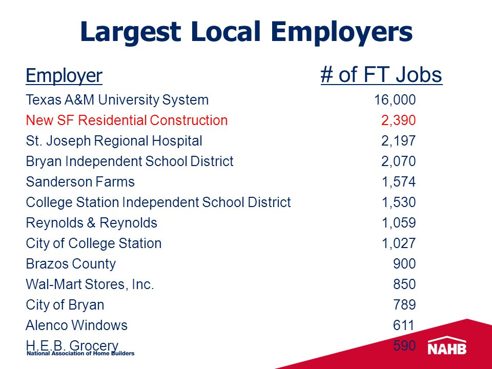 Largest Local Employers Employer # of FT Jobs Texas A&M University System 16,000 New SF Residential Construction 2,390 St.