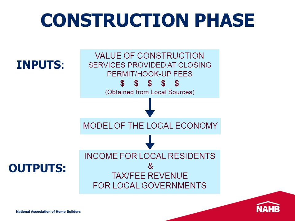 CONSTRUCTION PHASE INPUTS : OUTPUTS: MODEL OF THE LOCAL ECONOMY INCOME FOR LOCAL RESIDENTS & TAX/FEE REVENUE FOR LOCAL GOVERNMENTS VALUE OF CONSTRUCTION SERVICES PROVIDED AT CLOSING PERMIT/HOOK-UP FEES $ $ $ $ $ (Obtained from Local Sources)