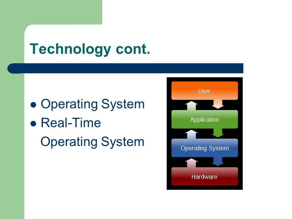Technology cont. Operating System Real-Time Operating System