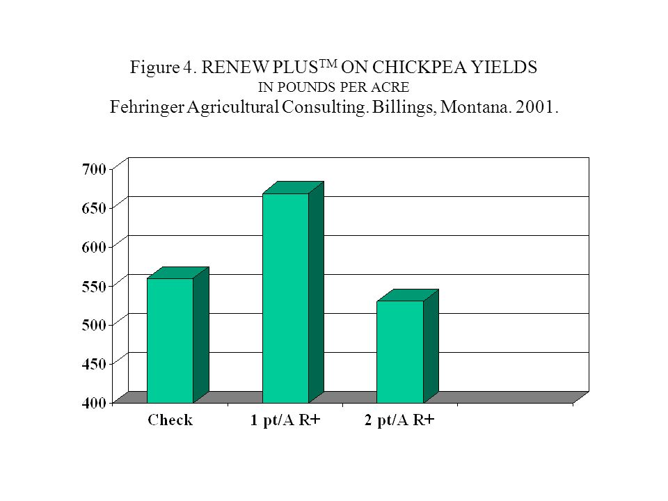Figure 4. RENEW PLUS TM ON CHICKPEA YIELDS IN POUNDS PER ACRE Fehringer Agricultural Consulting.