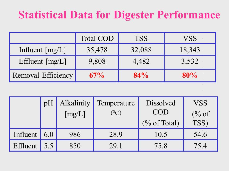 Statistical Data for Digester Performance Total CODTSSVSS Influent [mg/L]35,47832,08818,343 Effluent [mg/L]9,8084,4823,532 Removal Efficiency67%84%80% pHAlkalinity [mg/L] Temperature ( 0 C) Dissolved COD (% of Total) VSS (% of TSS) Influent Effluent