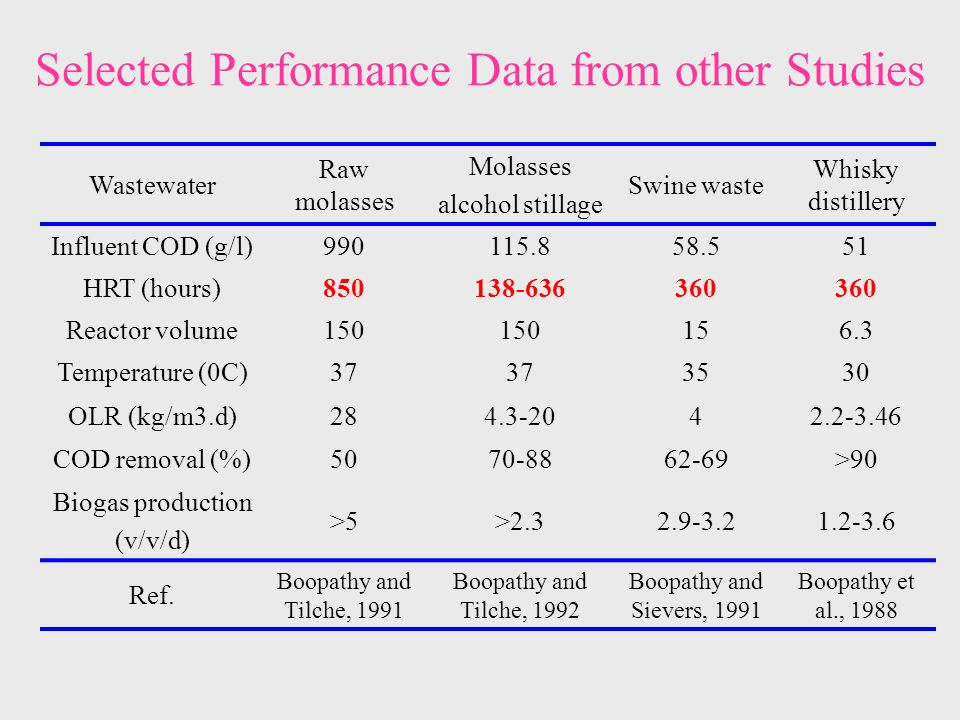 Selected Performance Data from other Studies Wastewater Raw molasses Molasses alcohol stillage Swine waste Whisky distillery Influent COD (g/l) HRT (hours) Reactor volume Temperature (0C) OLR (kg/m3.d) COD removal (%) >90 Biogas production (v/v/d) >5> Ref.
