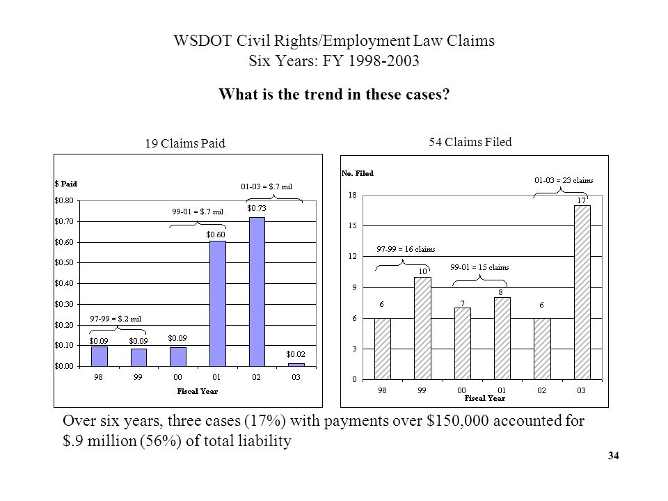 WSDOT Civil Rights/Employment Law Claims Six Years: FY What is the trend in these cases.