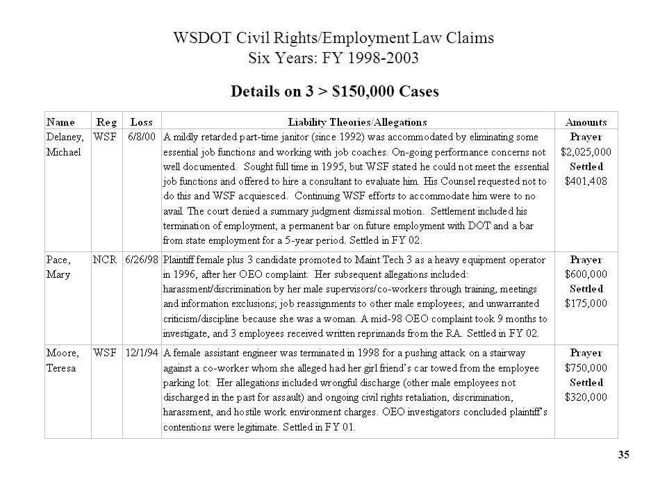 35 WSDOT Civil Rights/Employment Law Claims Six Years: FY Details on 3 > $150,000 Cases