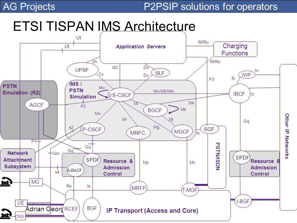 AG Projects P2PSIP solutions for operators Adrian GeorgescuMaastricht 2007 Other IP Networks IP Transport (Access and Core) T-MGF I-BGF UPSF P-CSCF I/S-CSCF BGCF SLF Charging Functions IWF PSTN Emulation (R2) Mw Mw/Mk/Mm Mr Mg Mj Mi MpMn Gm Gq ISC Cx Dx Dh Sh Ic Rf/Ro Rf/Ro Ib Iw Gq PSTN/ISDN SGF MRFC MGCF MRFP e4 Ie Mw IBCF Mk Application Servers Rf/Ro AGCF e2 P1 P2 P3 UE CNG MG IMS / PSTN Simulation Gq - SPDF A-RACF Resource & Admission Control Resource & Admission Control SPDF Network Attachment Subsystem ReIa RCEF BGF Ut ETSI TISPAN IMS Architecture