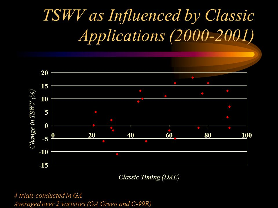 TSWV as Influenced by Classic Applications (2000-2001) -15 -10 -5 0 5 10 15 20 0 406080100 Classic Timing (DAE) Change in TSWV (%) 4 trials conducted in GA Averaged over 2 varieties (GA Green and C-99R)