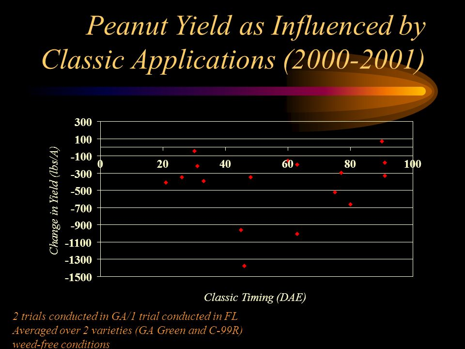 Peanut Yield as Influenced by Classic Applications (2000-2001) -1500 -1300 -1100 -900 -700 -500 -300 -100 100 300 020406080100 Classic Timing (DAE) Change in Yield (lbs/A) 2 trials conducted in GA/1 trial conducted in FL Averaged over 2 varieties (GA Green and C-99R) weed-free conditions