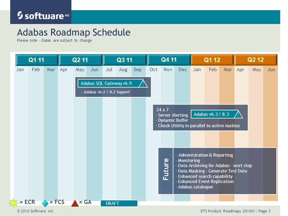 © 2010 Software AG ETS Product Roadmaps | Page 3 Adabas Roadmap Schedule Please note – Dates are subject to change Q1 11Q2 11 JulAugSepOctNovDecJanFebMarAprMayJun Q1 12 Q2 12 Q3 11 Q4 11 JanFebMarAprMayJun 24 x 7 - Server Alerting - Dynamic Buffer - Check Utility in parallel to active nucleus - Administration & Reporting - Monitoring - Data Archiving for Adabas – next step - Data Masking – Generate Test Data - Enhanced search capability - Enhanced Event Replication - Adabas catalogue - Adabas v6.2 / 8.2 Support Future = ECR= FCS= GA DRAFT Adabas SQL Gateway v6.9 Adabas v6.3 / 8.3