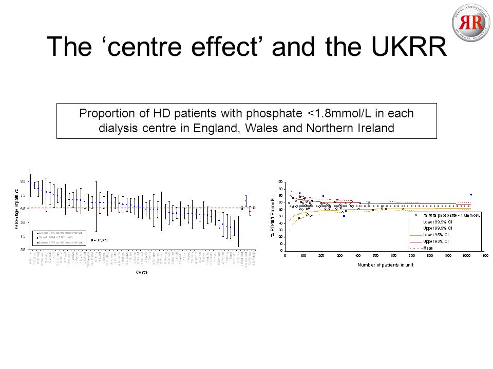 The centre effect and the UKRR Proportion of HD patients with phosphate <1.8mmol/L in each dialysis centre in England, Wales and Northern Ireland