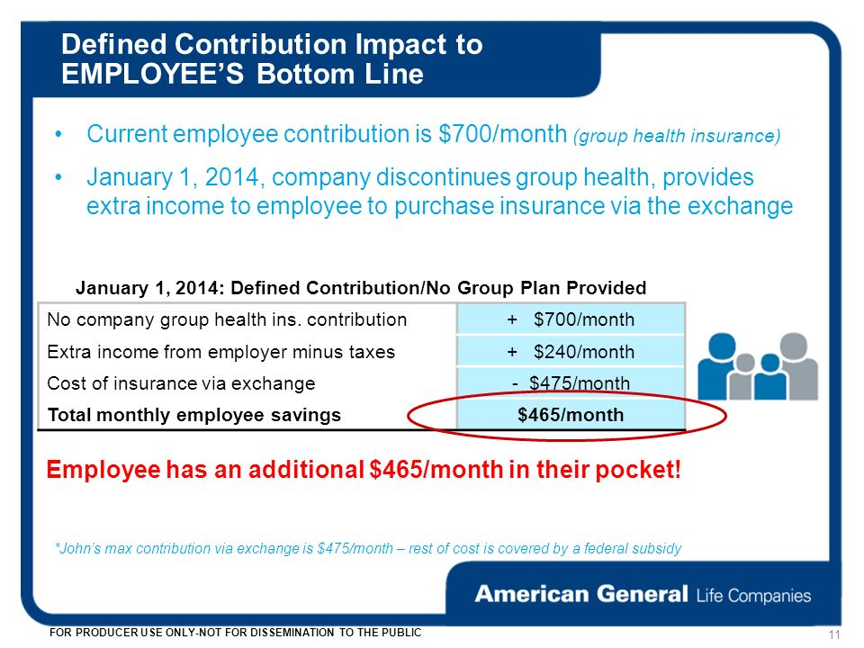 Defined Contribution Impact to EMPLOYEES Bottom Line 11 FOR PRODUCER USE ONLY-NOT FOR DISSEMINATION TO THE PUBLIC Current employee contribution is $700/month (group health insurance) January 1, 2014, company discontinues group health, provides extra income to employee to purchase insurance via the exchange *Johns max contribution via exchange is $475/month – rest of cost is covered by a federal subsidy January 1, 2014: Defined Contribution/No Group Plan Provided No company group health ins.