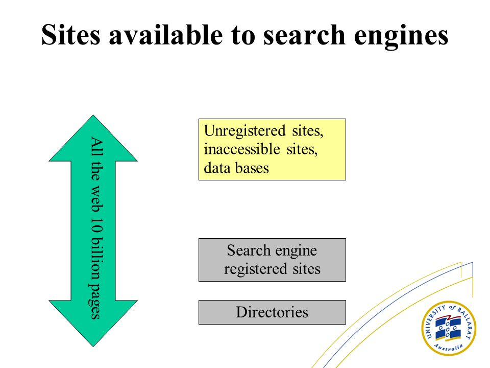 Sites available to search engines All the web 10 billion pages Unregistered sites, inaccessible sites, data bases Search engine registered sites Directories